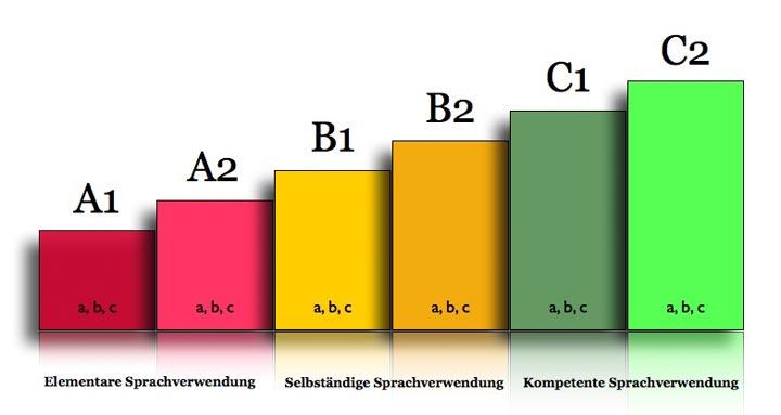 Sprachstufensystem CEFR